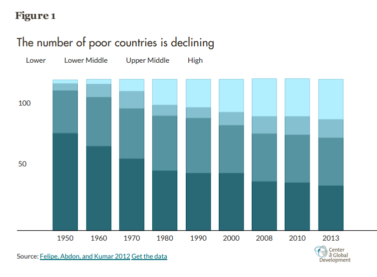 Graph showing number of countries by income group