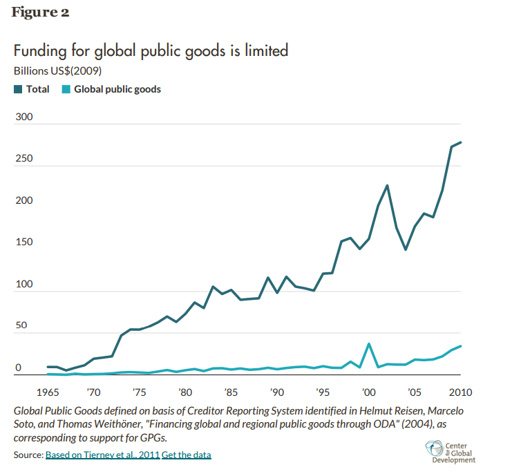 Graph showing funding of global public goods