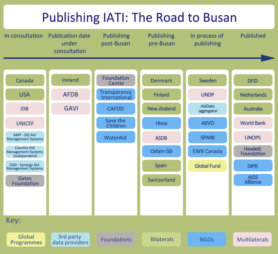 A diagramme showing which aid agencies are planning to publish details of aid agreements