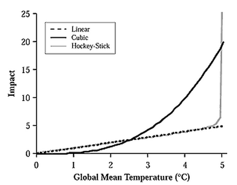 Source: Figure 19.5. Chapter 19, Working Group II: Impacts, Adaptation and Vulnerability. Third Assessment Report, 2001. Note: the most recent IPCC report on this topic is from 2013. The graph used here is for stylized purposes
