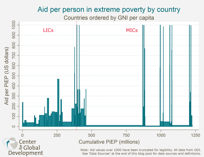 Aid Per Person In Extreme Poverty By Country