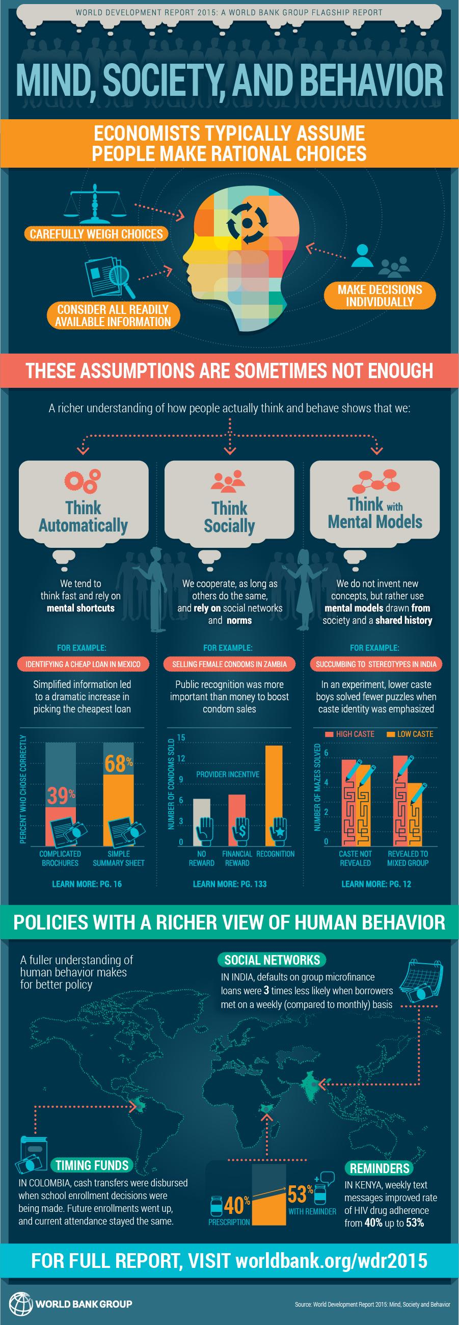 World Bank infographic summarising the World Development Report