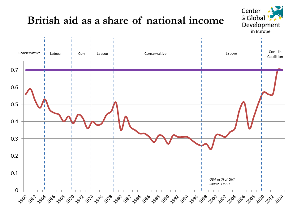 Graph showing UK aid as a share of national income